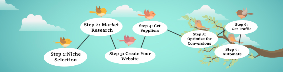 Grow your business through Dropshipping