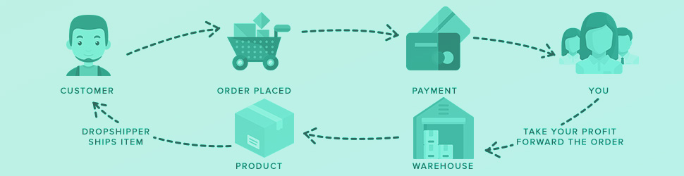 Dropshipping Vs Affiliate Marketing Vs Importer.